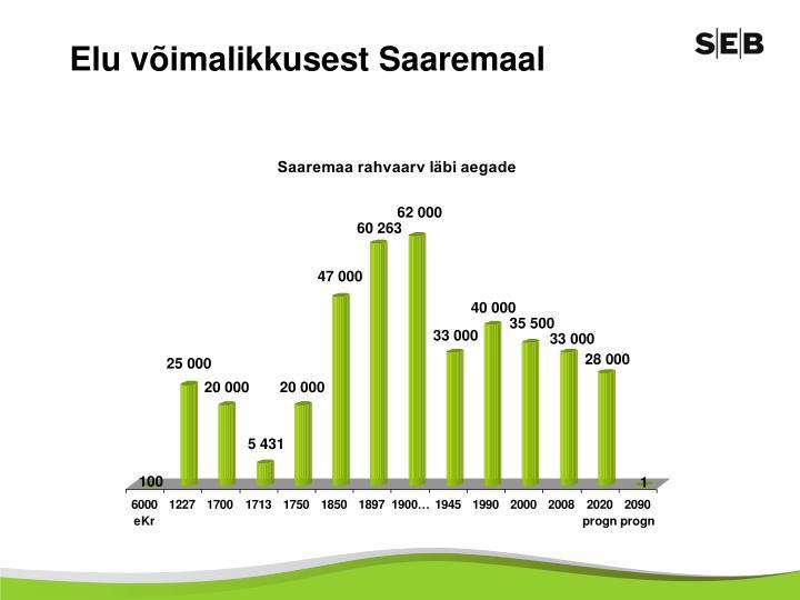 Elu võimalikkusest Saaremaal