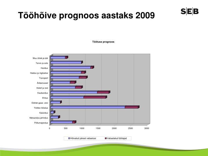 Tööhõive prognoos aastaks 2009