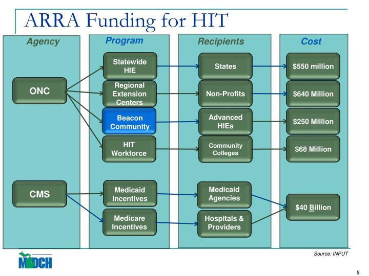 ARRA Funding for HIT