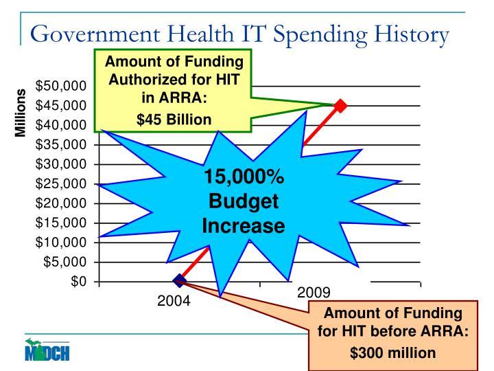 15,000% Budget Increase