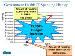 government health it spending history