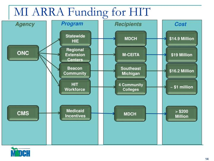 MI ARRA Funding for HIT