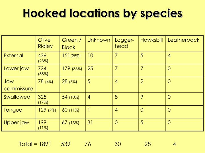 Hooked locations by species