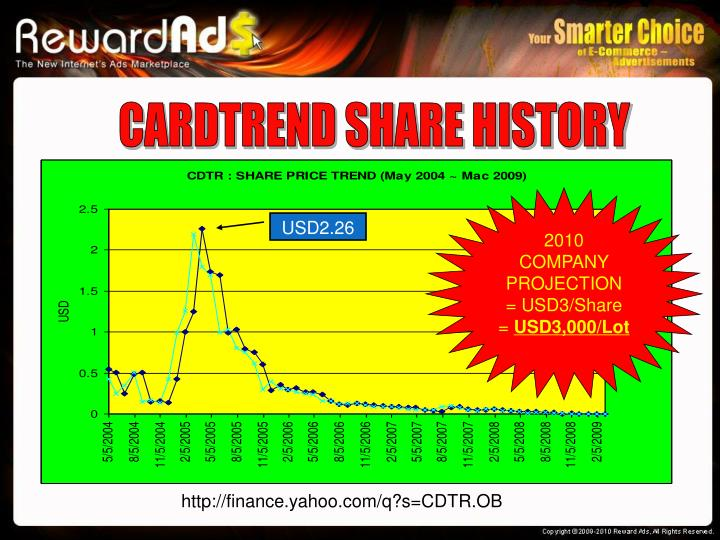 CARDTREND SHARE HISTORY
