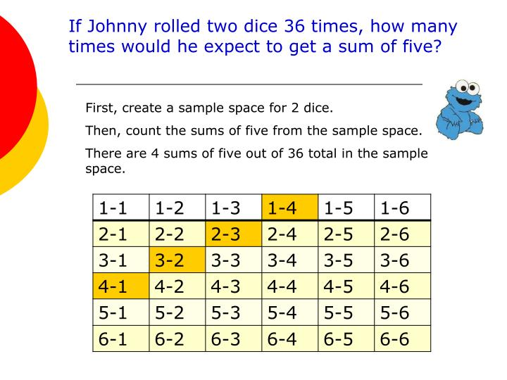 If Johnny rolled two dice 36 times, how many times would he expect to get a sum of five?