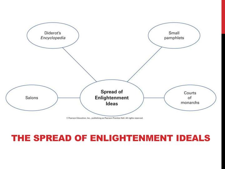 The spread of enlightenment ideals