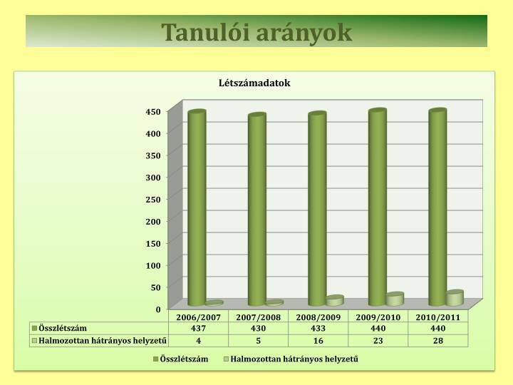 Tanulói arányok