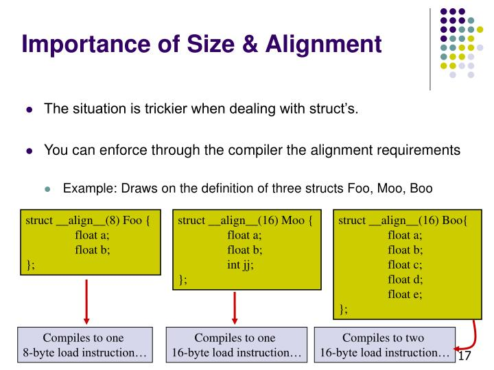 Importance of Size & Alignment