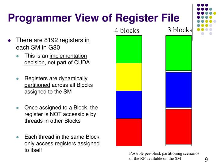 Programmer View of Register File