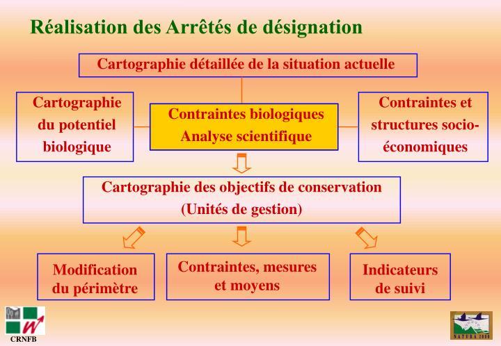 Contraintes biologiques