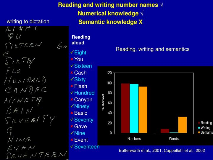 Reading and writing number names