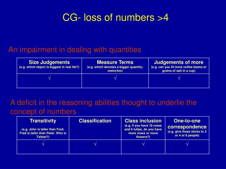 CG- loss of numbers >4