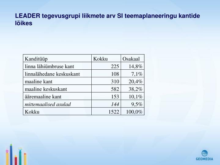 LEADER tegevusgrupi liikmete arv SI teemaplaneeringu kantide lõikes