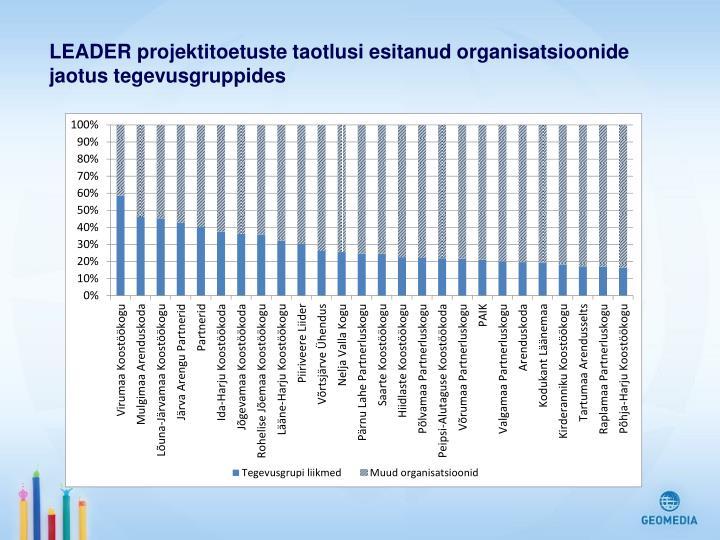 LEADER projektitoetuste taotlusi esitanud organisatsioonide jaotus tegevusgruppides