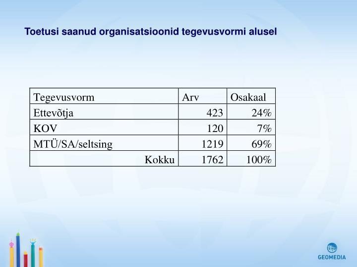 Toetusi saanud organisatsioonid tegevusvormi alusel