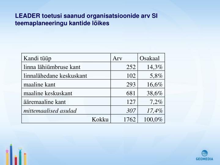 LEADER toetusi saanud organisatsioonide arv SI teemaplaneeringu kantide lõikes