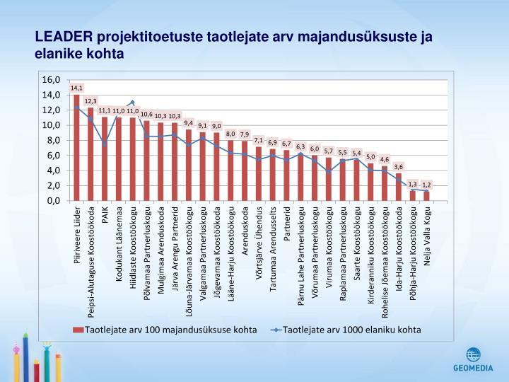 LEADER projektitoetuste taotlejate arv majandusüksuste ja elanike kohta