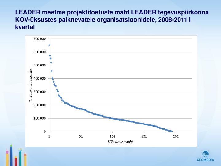 LEADER meetme projektitoetuste maht LEADER tegevuspiirkonna KOV-üksustes paiknevatele organisatsioonidele, 2008-2011 I kvartal