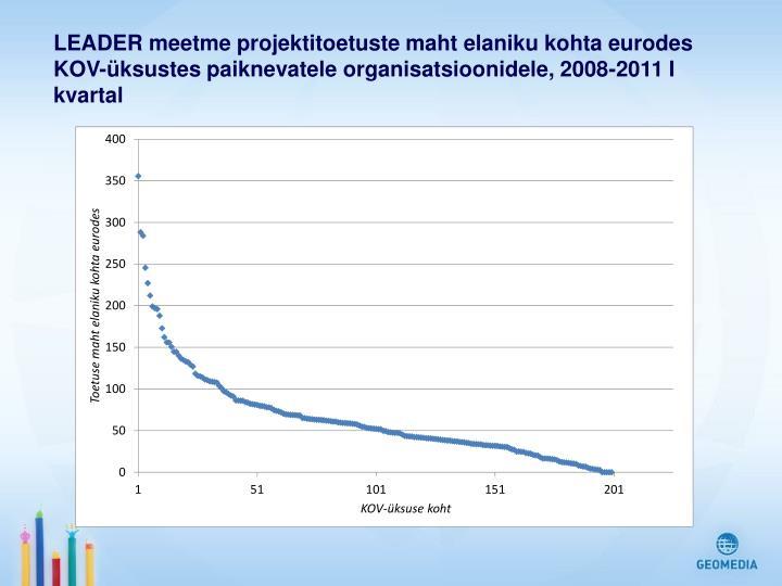 LEADER meetme projektitoetuste maht elaniku kohta eurodes KOV-üksustes paiknevatele organisatsioonidele, 2008-2011 I kvartal
