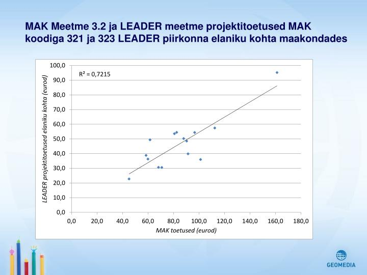 MAK Meetme 3.2 ja LEADER meetme projektitoetused MAK koodiga 321 ja 323 LEADER piirkonna elaniku kohta maakondades