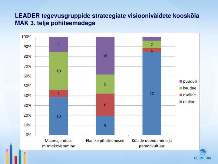 LEADER tegevusgruppide strateegiate visiooniväidete kooskõla MAK 3. telje põhiteemadega