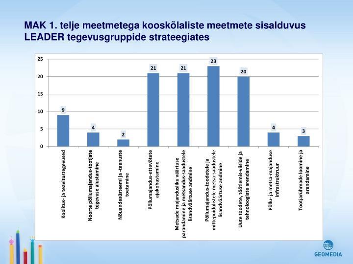 MAK 1. telje meetmetega kooskõlaliste meetmete sisalduvus LEADER tegevusgruppide strateegiates