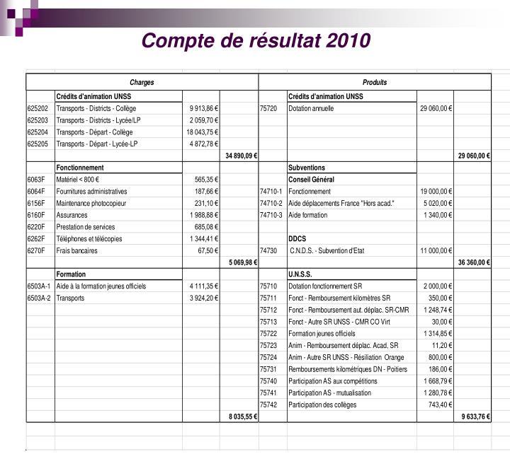 Compte de résultat 2010