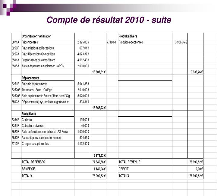 Compte de résultat 2010 - suite