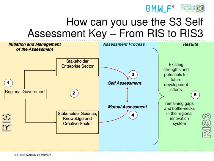 Initiation and Management of the Assessment