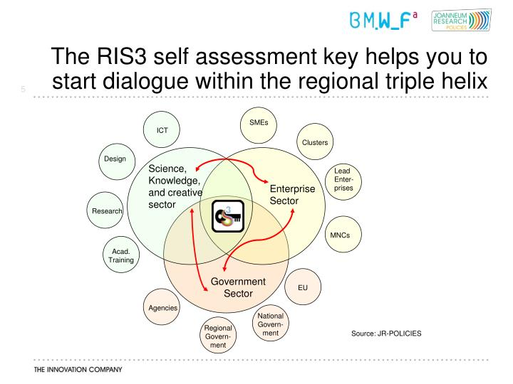 The RIS3 self assessment key helps you to start dialogue within the regional triple helix