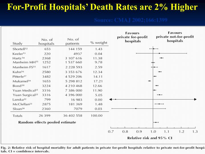 For-Profit Hospitals' Death Rates are 2% Higher