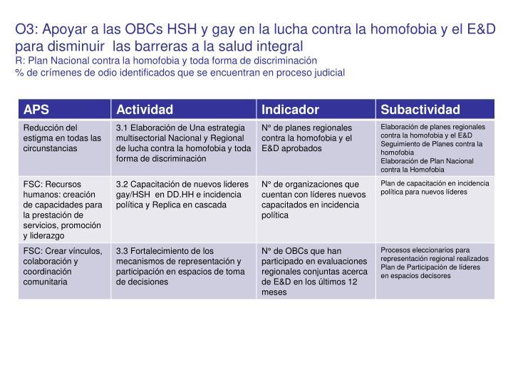 O3: Apoyar a las OBCs HSH y gay en la lucha contra la homofobia y el E&D para disminuir  las barreras a la salud integral