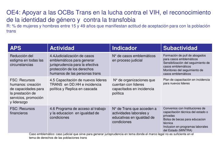 OE4: Apoyar a las OCBs Trans en la lucha contra el VIH, el reconocimiento de la identidad de género y  contra la transfobia