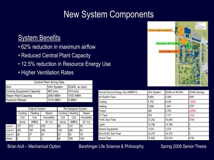New System Components