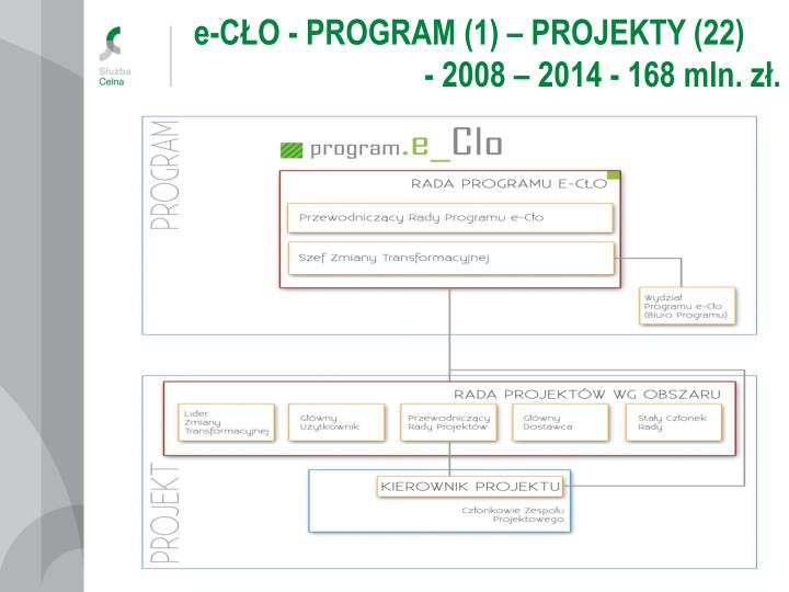 e-CŁO - PROGRAM (1) – PROJEKTY (22)