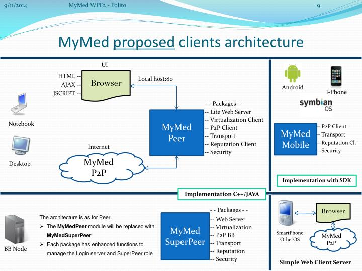 MyMed WPF2 - Polito
