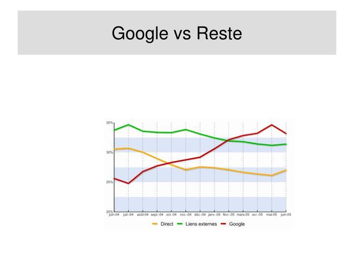 Google vs Reste