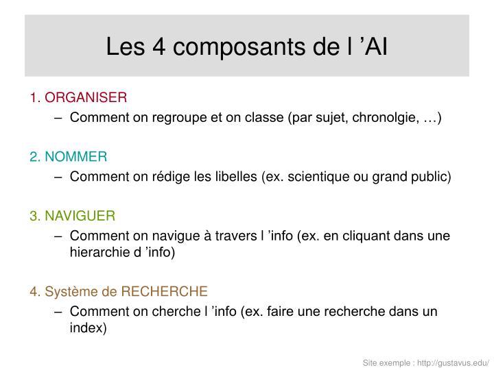 Les 4 composants de l'AI