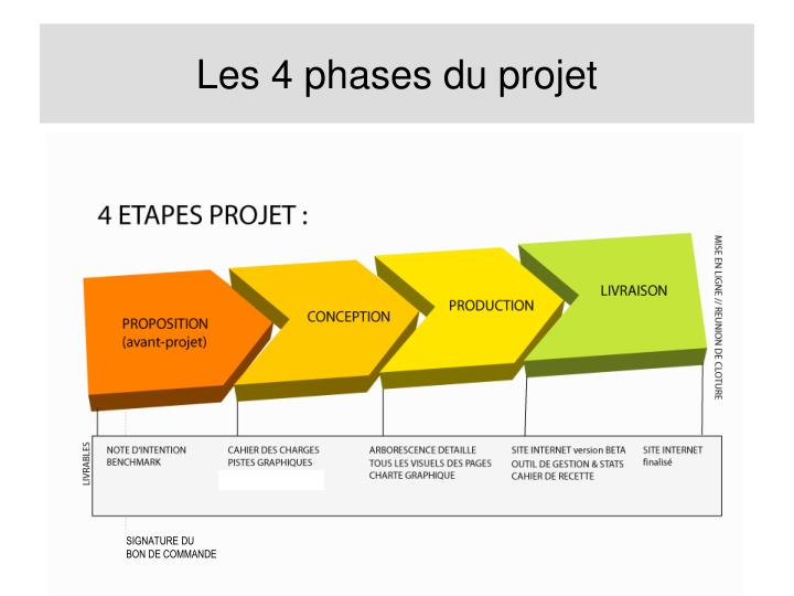 Les 4 phases du projet