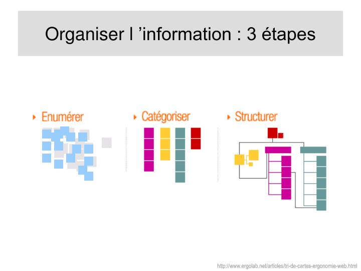 Organiser l'information : 3 étapes