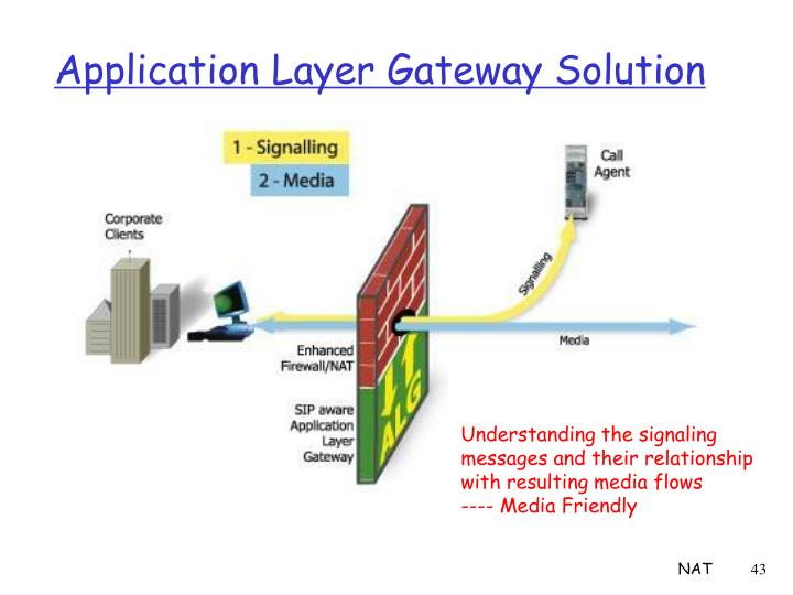 Application Layer Gateway Solution