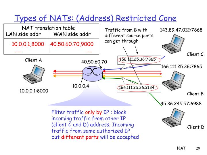 Types of NATs: (Address) Restricted Cone