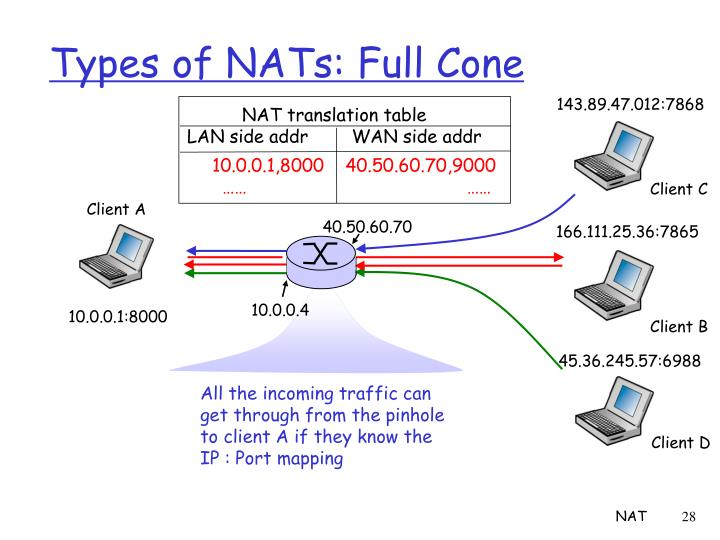 Types of NATs: Full Cone