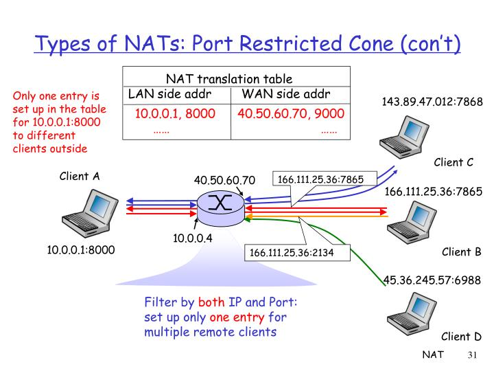 Types of NATs: Port Restricted Cone (con't)