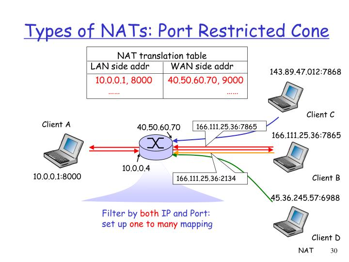 Types of NATs: Port Restricted Cone