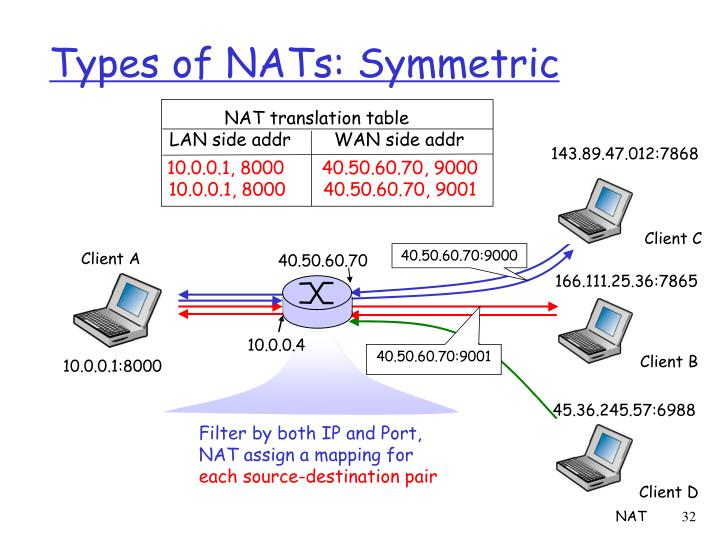 Types of NATs: Symmetric