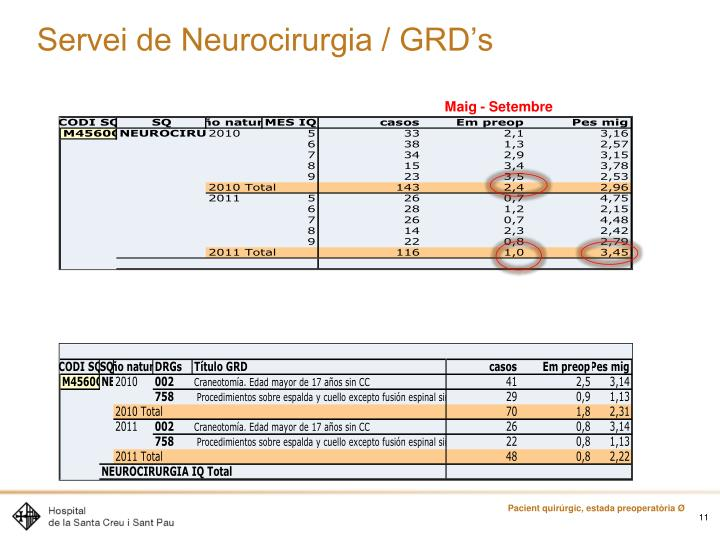 Servei de Neurocirurgia / GRD's