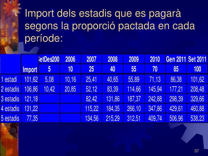 Import dels estadis que es pagarà segons la proporció pactada en cada període:
