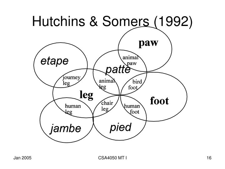 Hutchins & Somers (1992)