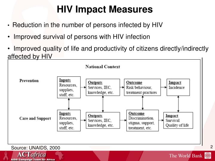 Reduction in the number of persons infected by HIV